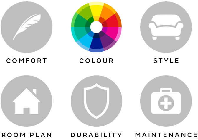 6 things we have to get right. Comfort, colour, style, room plan, durability, maintenance